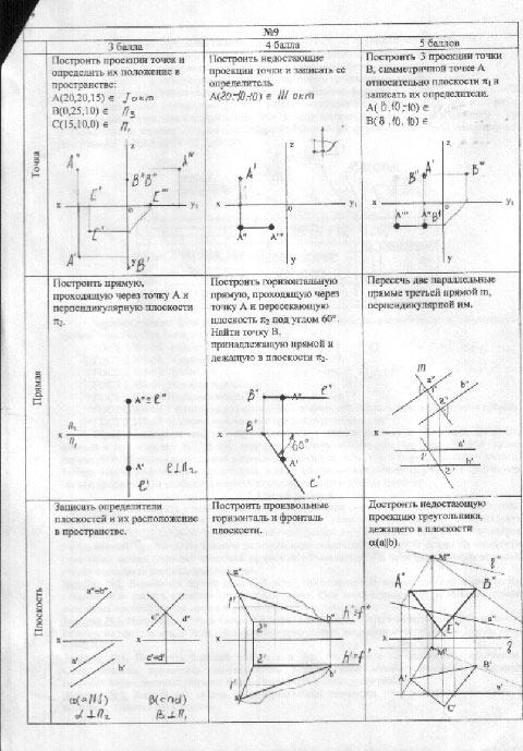 основы положения начертательной геометрии термобелье